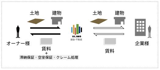 管理運用事業イメージ図